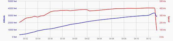 رسم بيانى لسقوط الطائرة – الخط الأحمر يوضح ارتفاعها ولحظة سقوطها -اليوم السابع -10 -2015