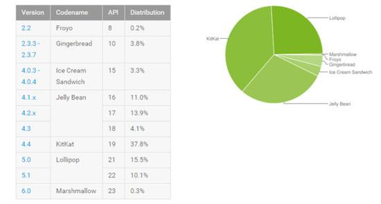 أندرويد مارشميلو 6.0 يتفوق على جميع أنظمة أندرويد