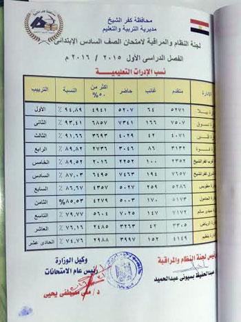 ظهرت نتيجة الشهادة الاعدادية محافظة كفر الشيخ 2016 KFS Control
