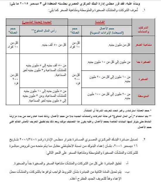 ننشر التعريف الموحد للمشروعات الصغيرة والمتوسطة الصادر عن البنك المركزى -  اليوم السابع