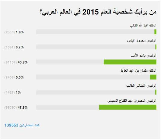 لأهم الزعماء العرب 2015