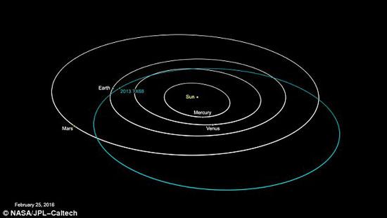 كويكب 2013 TX68 المدمر لن يشكل تهديدا على الأرض