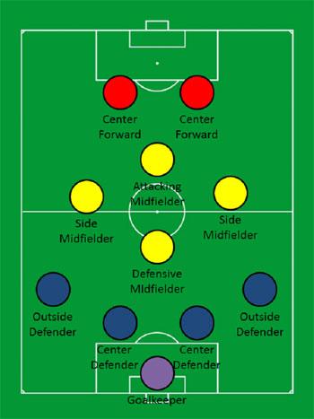طريقة تنظيم بطولة كرة قدم