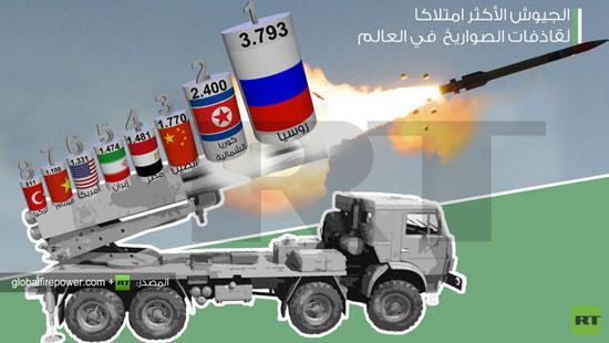 انفوجرافيك نشرته روسيا اليوم عن ترتيب الدول المالكة لقاذفات الصواريخ -اليوم السابع -4 -2015