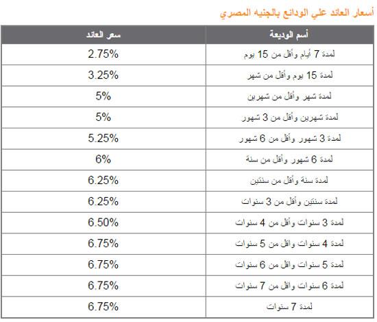 البنك الأهلى المصرى -اليوم السابع -4 -2015