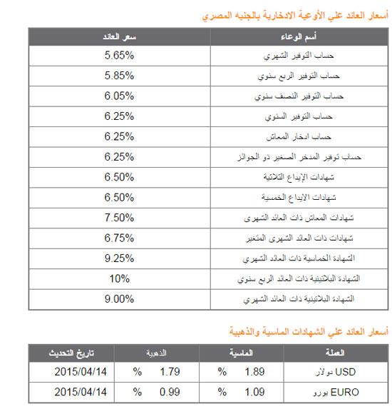 تكملة البنك الأهلى المصرى -اليوم السابع -4 -2015