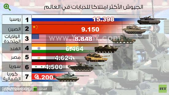 انفوجرافك حول الجيوش الأكثر امتلاكًا للدبابات فى العالم -اليوم السابع -4 -2015