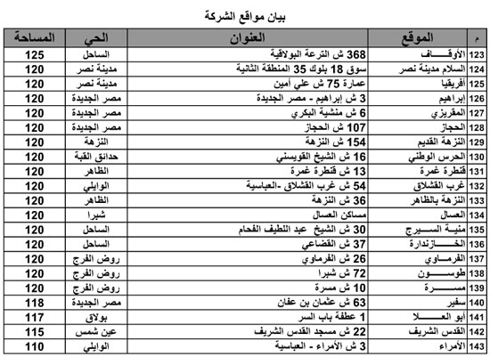 عناوين المجمعات الاستهلاكية -اليوم السابع -5 -2015