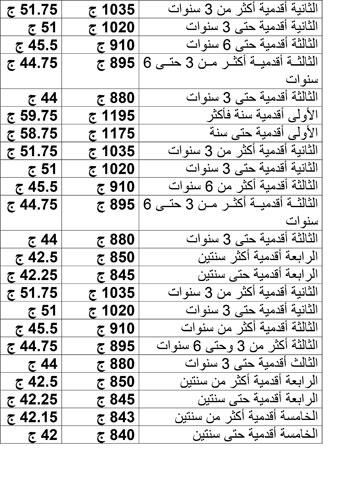 قيمة العلاوة الدورية لموظفى الحكومة وفقا للدرجة الوظيفية 5201561739772