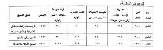 أسعار العدادات الكودية للمناطق العشوائية منزلى وتجارى (1)