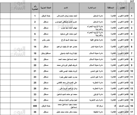 ننشر-القائمة-الكاملة-لائتلاف-دعم-مصر-1