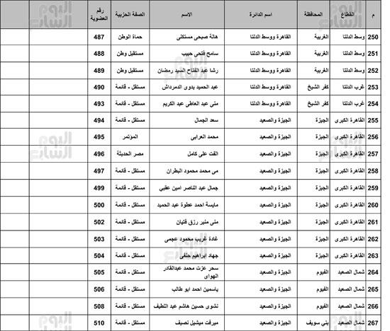 ننشر-القائمة-الكاملة-لائتلاف-دعم-مصر-15