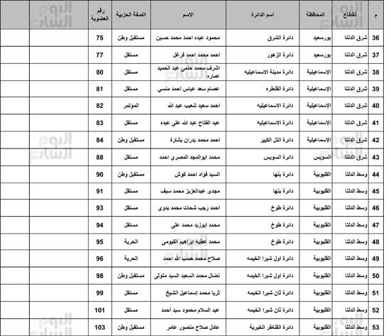 ننشر-القائمة-الكاملة-لائتلاف-دعم-مصر-3