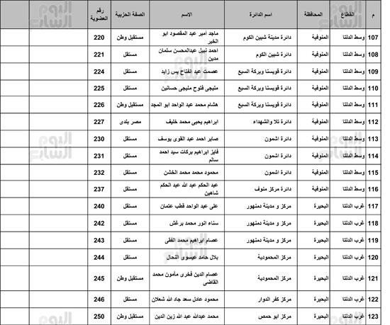 ننشر-القائمة-الكاملة-لائتلاف-دعم-مصر-7