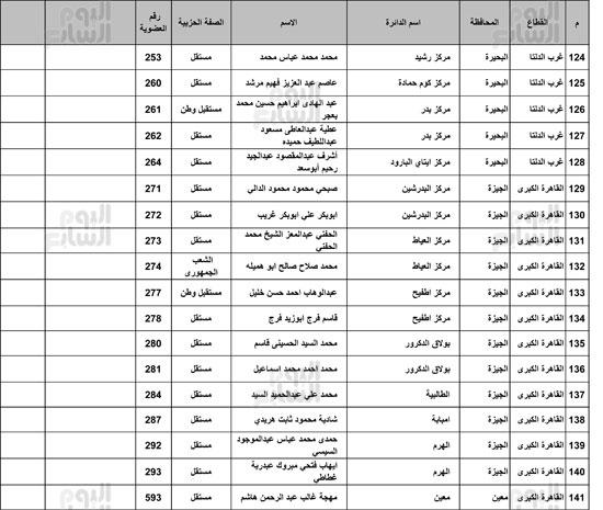 ننشر-القائمة-الكاملة-لائتلاف-دعم-مصر-8