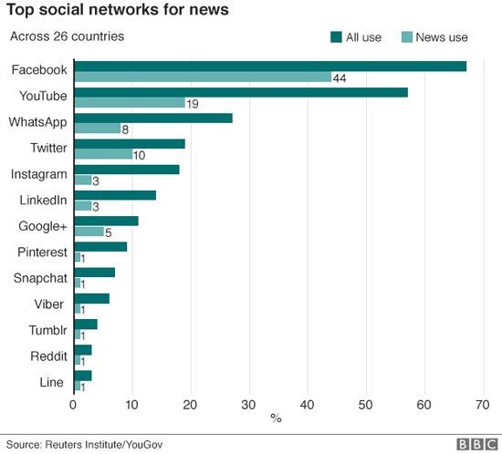 السوشيال ميديا تتفوق على التليفزيون وتصبح المصدر الأول للأخبار (2)