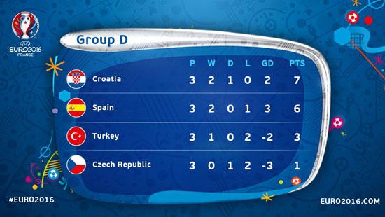 فرحة منتخب كرواتيا بالفوز على أسبانيا
