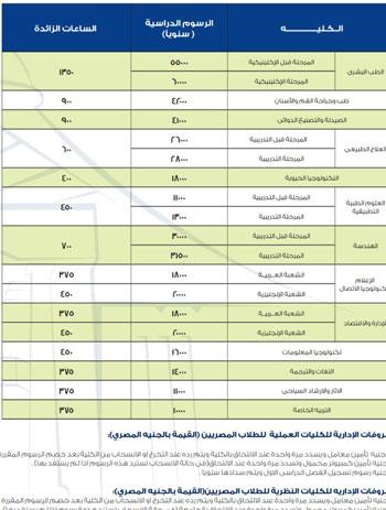 مصروفات جامعة مصر للعلوم والتكنولوجيا للعام الدراسى الجديد اليوم