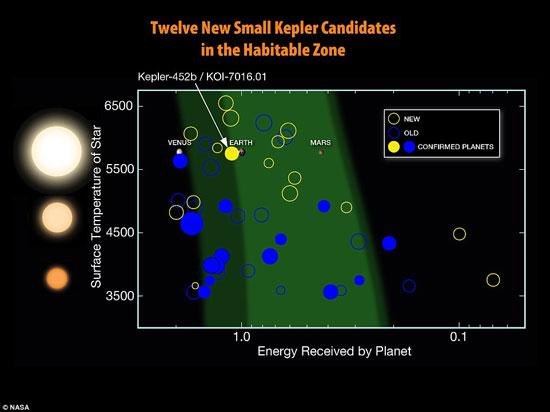 12 كوكب مشابهة للأرض ويزيدون عن حجمه بحوالى الضعف ويحتمل إمكانية الحياة عليهم 720152321391110810