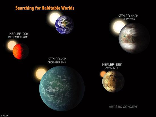 12 كوكب مشابهة للأرض ويزيدون عن حجمه بحوالى الضعف ويحتمل إمكانية الحياة عليهم 720152321391110811