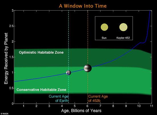 12 كوكب مشابهة للأرض ويزيدون عن حجمه بحوالى الضعف ويحتمل إمكانية الحياة عليهم 72015232139111084