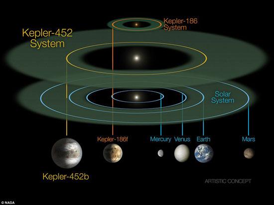 12 كوكب مشابهة للأرض ويزيدون عن حجمه بحوالى الضعف ويحتمل إمكانية الحياة عليهم 72015232139111086