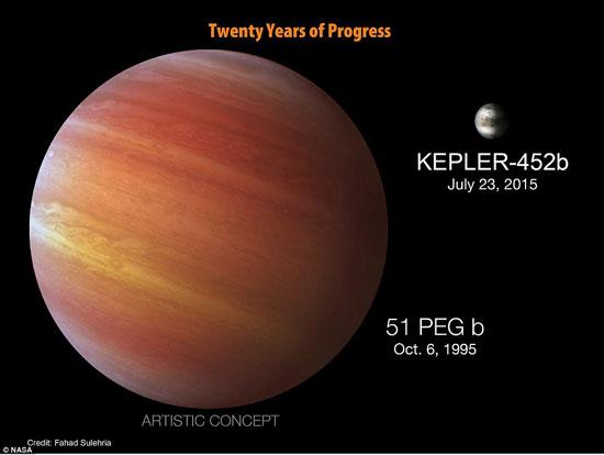 12 كوكب مشابهة للأرض ويزيدون عن حجمه بحوالى الضعف ويحتمل إمكانية الحياة عليهم 72015232139111087