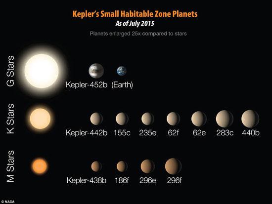 12 كوكب مشابهة للأرض ويزيدون عن حجمه بحوالى الضعف ويحتمل إمكانية الحياة عليهم 72015232139111088