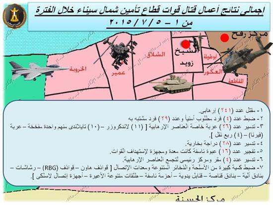 خريطة توضح أعمال قتال القوات فى شمال سيناء خلال الأيام الماضية  -اليوم السابع -7 -2015