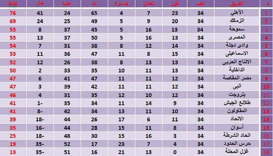 جدول ترتيب الدوري المصري اليوم واخر تحديث قبل موعد مباراة القمة رقم 113 1 29/12/2016 - 12:15 م