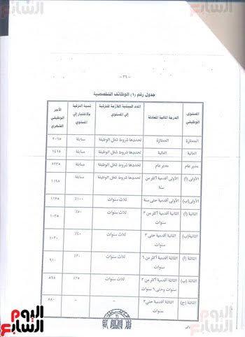 النص النهائى لقانون الخدمة المدنية الجديد بعد إقرار البرلمان لـ 74 مادة اليوم السابع