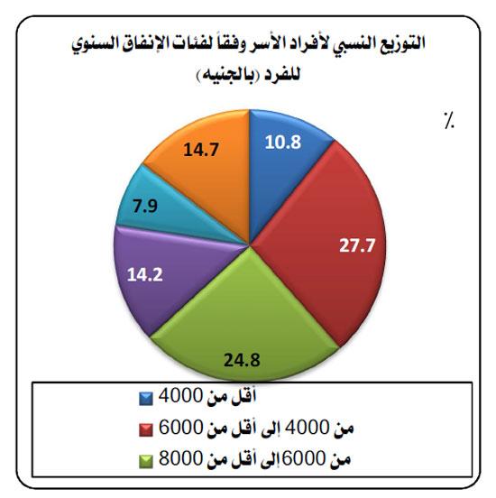 الجهاز المركزى للتعبئة العامة والإحصاء (2)