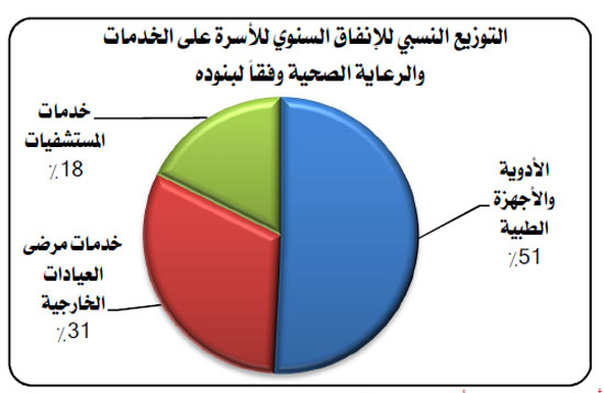 الجهاز المركزى للتعبئة العامة والإحصاء (5)