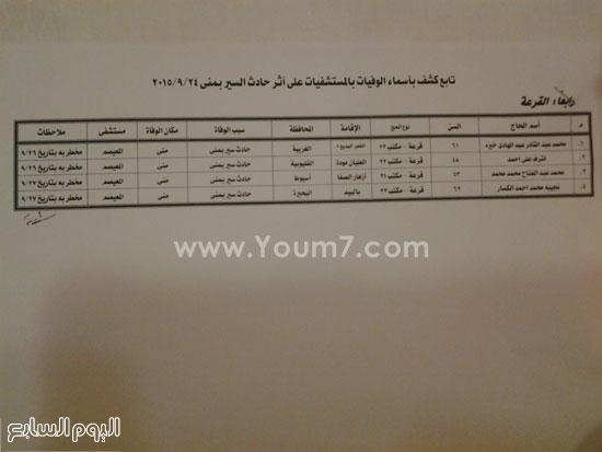 اسماء الحجاج المصريين المتوفين فى حادث منى حج1436 920152715158656920152714551423636052