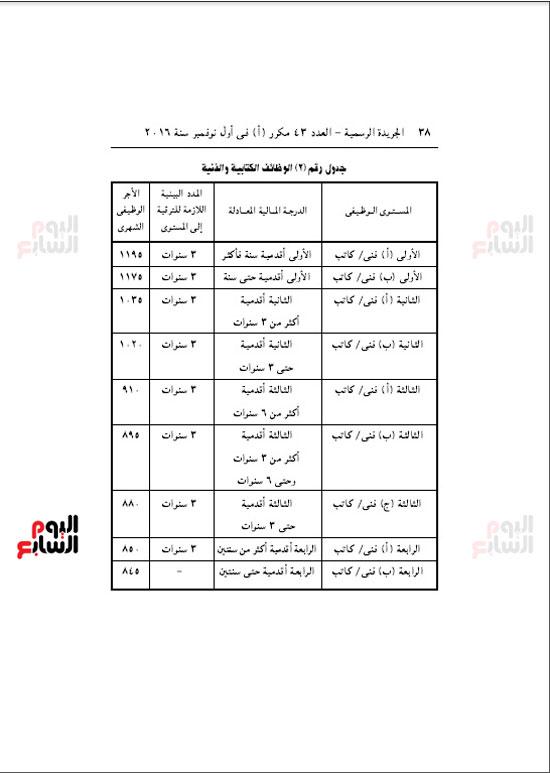 جدول الوظائف الكتابية والفنية