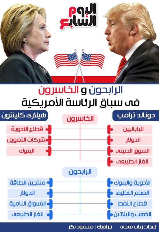 الرابحون والخاسرون سباق الرئاسة الأمريكية