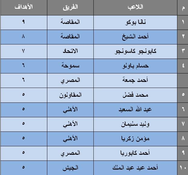 جدول ترتيب هدافين الدورى المصرى