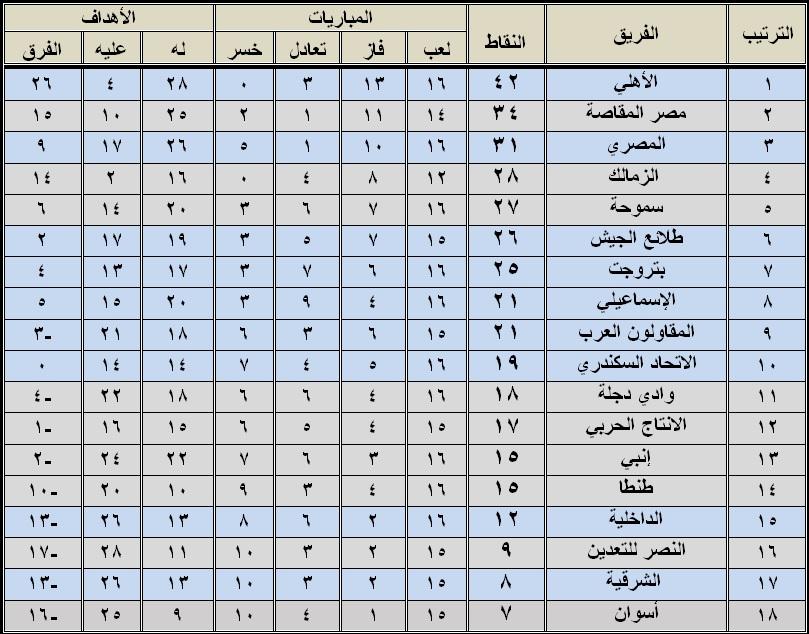 جدول ترتيب الدورى المصرى