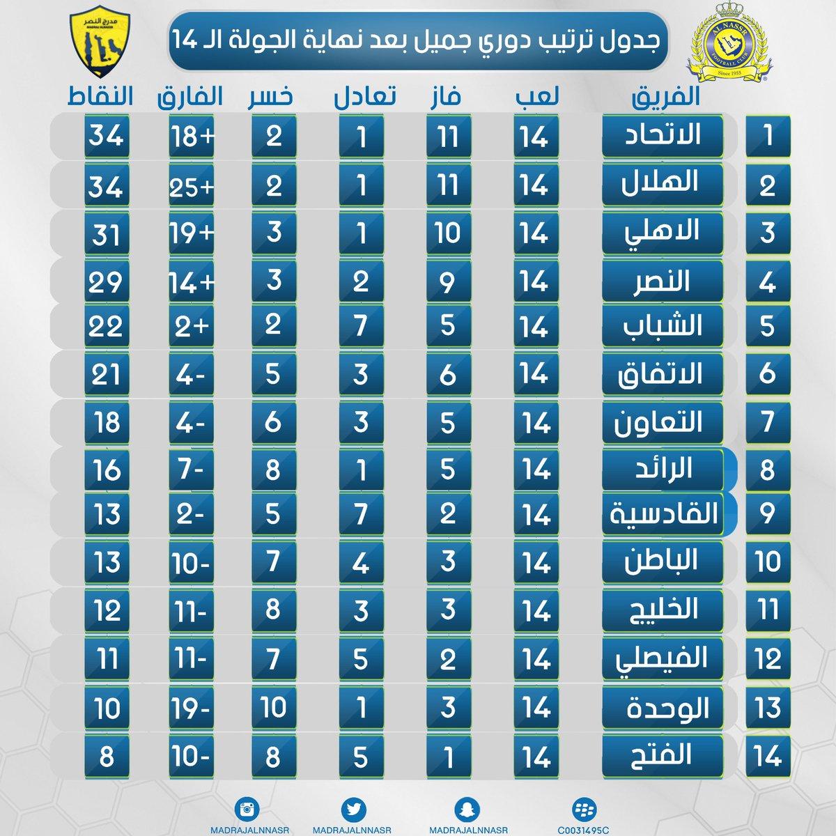 نتائج مباريات الدوري السعودي اليوم الجمعه