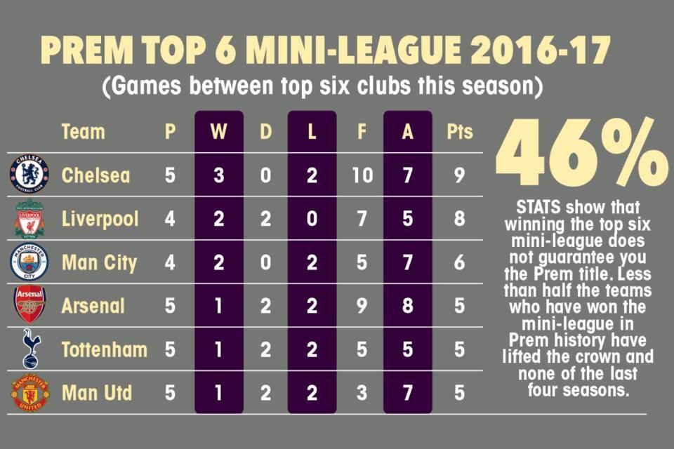 احصائية تشيلسى ملك مباريات القمة بالدوري الإنجليزي