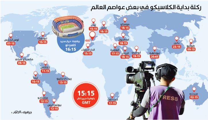 مواعيد مباريات الكلاسيكو في مختلف أنحاء العالم
