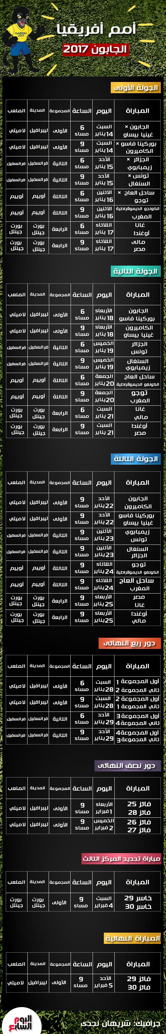جدول ترتيب كأس الأمم الأفريقية 2017 و نتائج الجولة الثانية والمنتخبات العربية 1 22/1/2017 - 9:30 ص