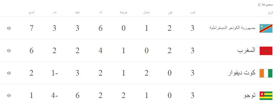 17723-جدول-ترتيب-المجموعة-الثالثة-لكأس-الأمم-الأفريقية-بعد-انتهاء-الدور-الأول