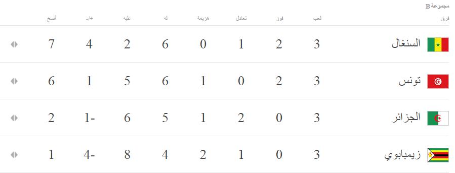 17231-جدول-ترتيب-المجموعة-الثانية-من-كأس-الأمم-الأفريقية-بعد-انتهاء-الدور-الأول