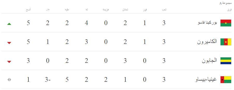 جدول ترتيب المجموعة الأولى لكأس الأمم الأفريقية