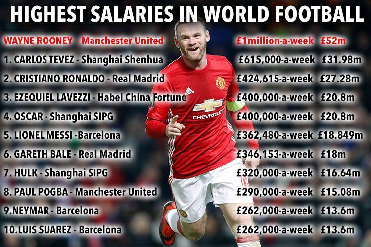 انفوجراف اعلى 10 رواتب فى العالم