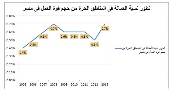 صادرات مصر (3)