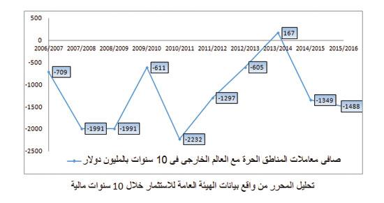 صادرات مصر (1)