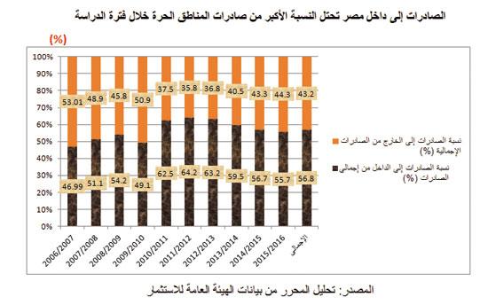 صادرات مصر (4)