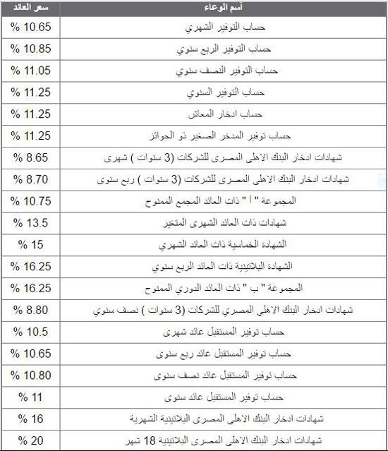 القائمة الكاملة لأسعار العائد على الأوعية الادخارية بالجنيه المصرى فى البنك الأهلى المصرى